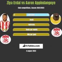 Ziya Erdal vs Aaron Appindangoye h2h player stats