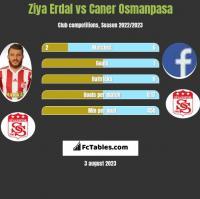 Ziya Erdal vs Caner Osmanpasa h2h player stats
