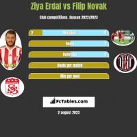Ziya Erdal vs Filip Novak h2h player stats