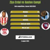Ziya Erdal vs Gaston Campi h2h player stats