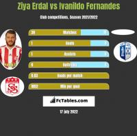 Ziya Erdal vs Ivanildo Fernandes h2h player stats