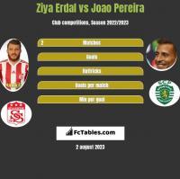 Ziya Erdal vs Joao Pereira h2h player stats