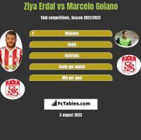 Ziya Erdal vs Marcelo Goiano h2h player stats