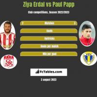 Ziya Erdal vs Paul Papp h2h player stats