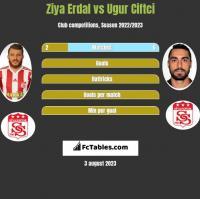 Ziya Erdal vs Ugur Ciftci h2h player stats