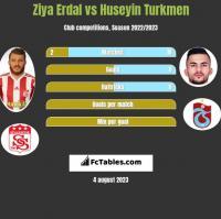 Ziya Erdal vs Huseyin Turkmen h2h player stats