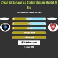 Ziyad Al Sahawi vs Abdulrahman Khalid Al Rio h2h player stats