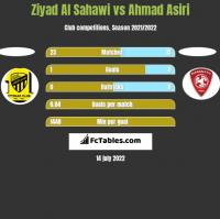 Ziyad Al Sahawi vs Ahmad Asiri h2h player stats