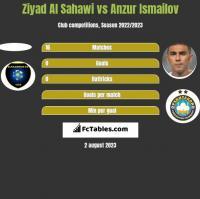 Ziyad Al Sahawi vs Anzur Ismailov h2h player stats