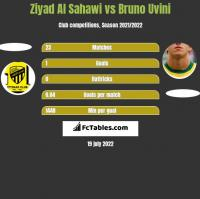Ziyad Al Sahawi vs Bruno Uvini h2h player stats