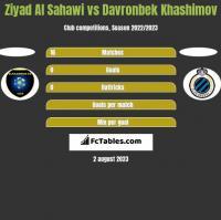 Ziyad Al Sahawi vs Davronbek Khashimov h2h player stats