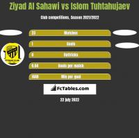 Ziyad Al Sahawi vs Islom Tuhtahujaev h2h player stats