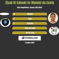 Ziyad Al Sahawi vs Manuel da Costa h2h player stats