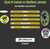 Ziyad Al Sahawi vs Matthew Jurman h2h player stats