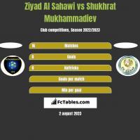 Ziyad Al Sahawi vs Shukhrat Mukhammadiev h2h player stats