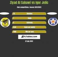 Ziyad Al Sahawi vs Igor Jelic h2h player stats