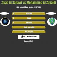 Ziyad Al Sahawi vs Mohammed Al Zubaidi h2h player stats