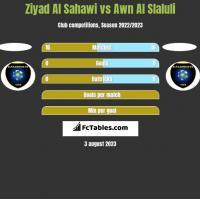 Ziyad Al Sahawi vs Awn Al Slaluli h2h player stats
