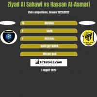 Ziyad Al Sahawi vs Hassan Al-Asmari h2h player stats