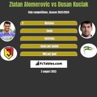 Zlatan Alomerovic vs Dusan Kuciak h2h player stats
