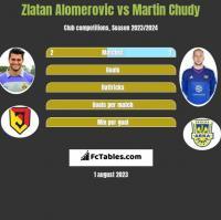 Zlatan Alomerovic vs Martin Chudy h2h player stats