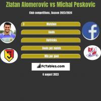 Zlatan Alomerovic vs Michal Peskovic h2h player stats