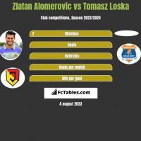 Zlatan Alomerovic vs Tomasz Loska h2h player stats