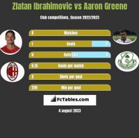 Zlatan Ibrahimovic vs Aaron Greene h2h player stats
