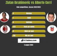Zlatan Ibrahimovic vs Alberto Cerri h2h player stats