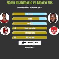 Zlatan Ibrahimovic vs Alberto Elis h2h player stats