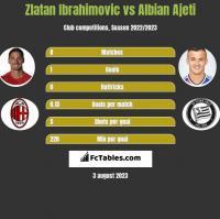 Zlatan Ibrahimovic vs Albian Ajeti h2h player stats
