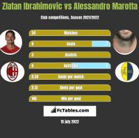 Zlatan Ibrahimovic vs Alessandro Marotta h2h player stats