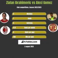 Zlatan Ibrahimovic vs Alexi Gomez h2h player stats