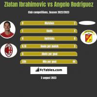 Zlatan Ibrahimovic vs Angelo Rodriguez h2h player stats
