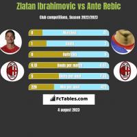 Zlatan Ibrahimovic vs Ante Rebic h2h player stats