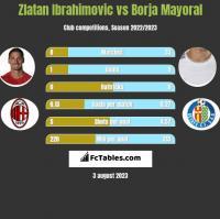 Zlatan Ibrahimovic vs Borja Mayoral h2h player stats