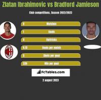 Zlatan Ibrahimovic vs Bradford Jamieson h2h player stats