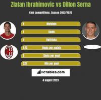 Zlatan Ibrahimovic vs Dillon Serna h2h player stats