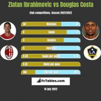 Zlatan Ibrahimovic vs Douglas Costa h2h player stats