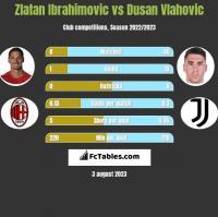 Zlatan Ibrahimovic vs Dusan Vlahovic h2h player stats