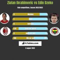 Zlatan Ibrahimovic vs Edin Dzeko h2h player stats