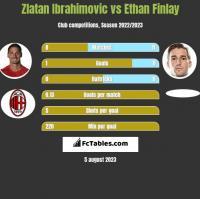 Zlatan Ibrahimovic vs Ethan Finlay h2h player stats