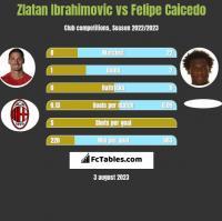 Zlatan Ibrahimovic vs Felipe Caicedo h2h player stats