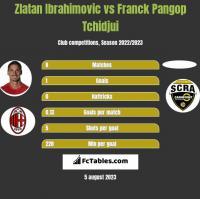 Zlatan Ibrahimovic vs Franck Pangop Tchidjui h2h player stats