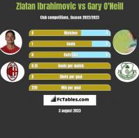 Zlatan Ibrahimovic vs Gary O'Neill h2h player stats