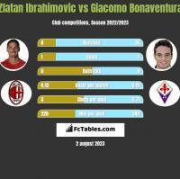 Zlatan Ibrahimovic vs Giacomo Bonaventura h2h player stats