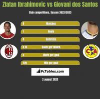 Zlatan Ibrahimovic vs Giovani dos Santos h2h player stats
