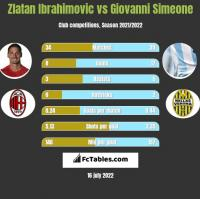Zlatan Ibrahimovic vs Giovanni Simeone h2h player stats