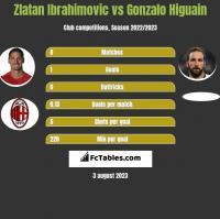 Zlatan Ibrahimovic vs Gonzalo Higuain h2h player stats