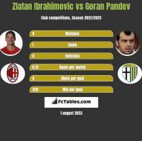 Zlatan Ibrahimovic vs Goran Pandev h2h player stats